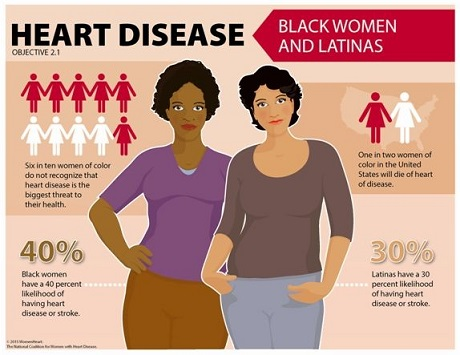 women and heart disease 1